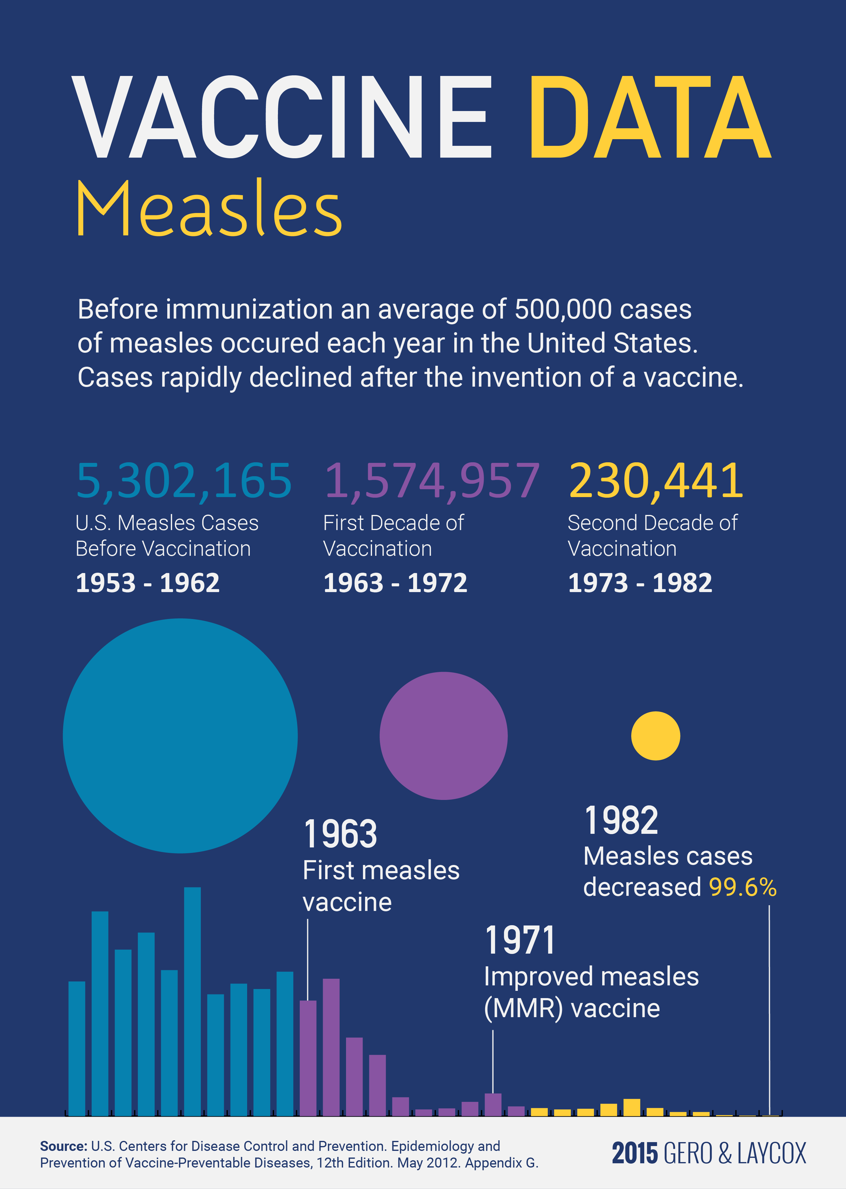 Measles in the US