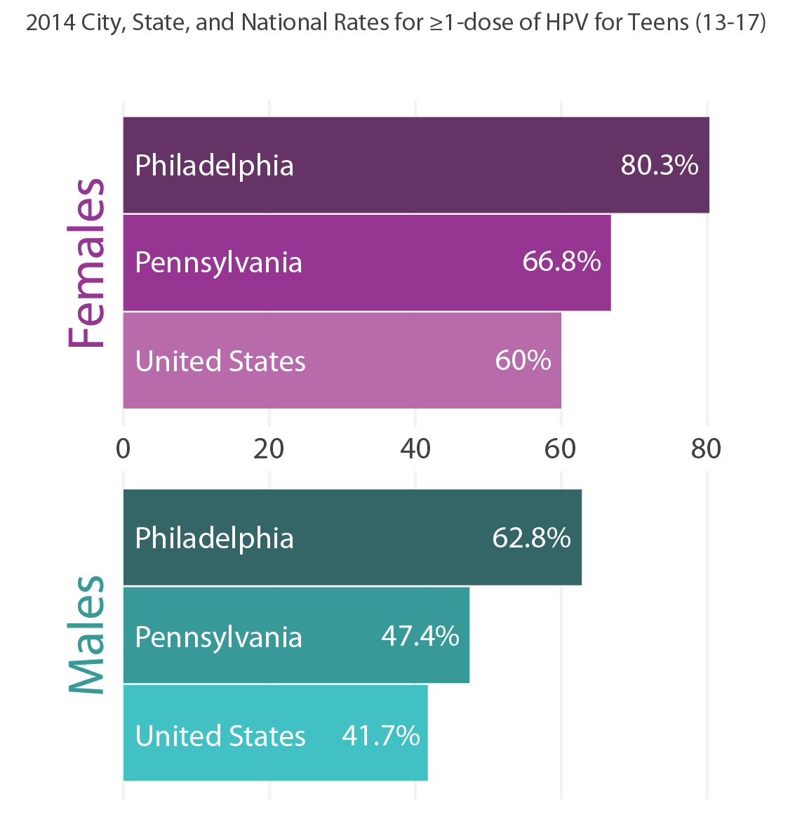 Good News: Philadelphia HPV Immunization Rates are High
