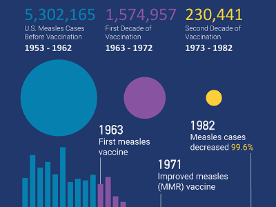 Measles Data Infographic
