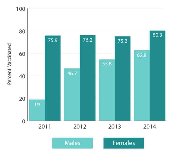 infographic_-_hpv_1_or_more_dose_-_females_and_males_-_2011-14_-_150ppi